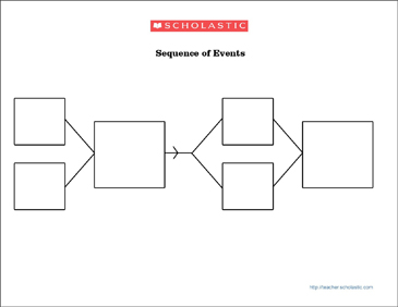 Graphic Organizer: Sequence of Events - Printable Worksheet