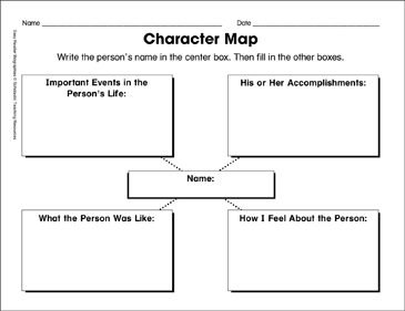 graphic about Character Graphic Organizer Printable identified as Persona Map: Literary Aspects Template Printable
