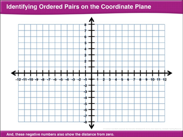 graphic about Coordinate Planes Printable titled Figuring out Procured Pairs upon the Coordinate Airplane: Math