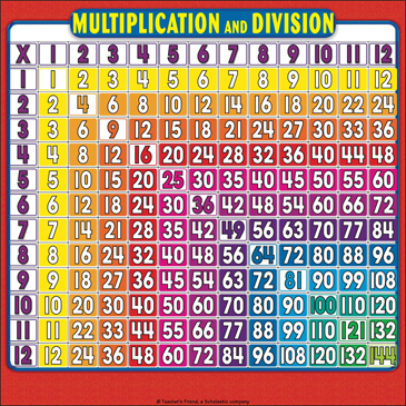 photograph regarding Division Charts Printable named Multiplication and Office Reality Grid: Reference Webpage for