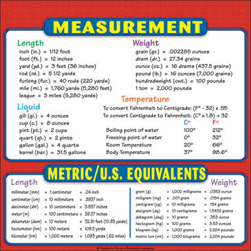 Measurement and Metric/U. S. Equivalents Chart: Reference Page for Students - Printable Worksheet