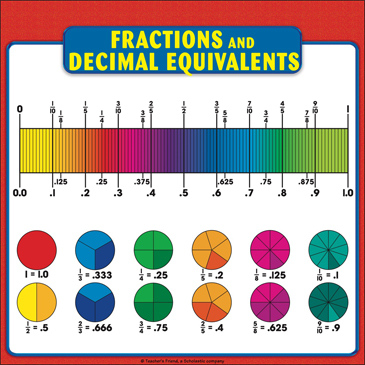 picture regarding Printable Fractions Chart titled Fractions and Decimal Equivalents Chart: Reference Web page for
