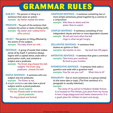 Grammar Rules Chart: Reference Page for Students | Printable