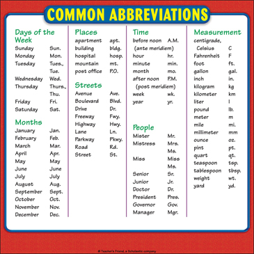Common Abbreviations Chart: Reference Page for Students - Printable Worksheet