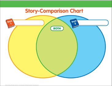 Story comparison chart graphic organizer printable graphic story comparison chart graphic organizer maxwellsz