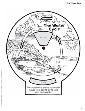 photograph relating to Water Cycle Printable identified as The Drinking water Cycle: Interactive Science Wheel Printable