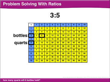 Math Review: Ratios, Greatest Common Factor, Distributive Property, Exponents - Printable Worksheet