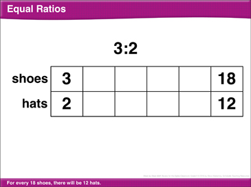 Math Review: Ratios, Percentages, Variables, Part/Percent to Determine a Number - Printable Worksheet