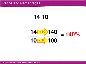 Math Review: Ratios/Percentages, Variables, Part/Percent to Determine a Number, Exponents - Printable Worksheet