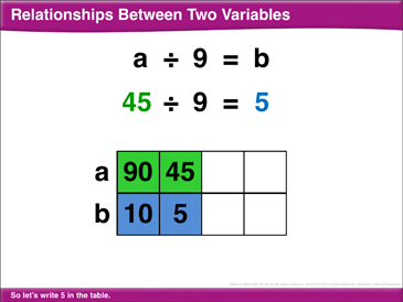 Math Review: Variables, Divide Percentages, Negative Numbers, Absolute Value - Printable Worksheet