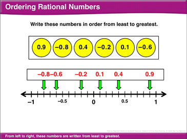 math review order rational numbers median mean coordinate plane