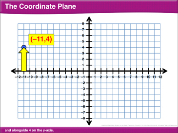 photograph relating to Coordinate Planes Printable called Math Examine: Coordinate Aircraft, Room of Straight Triangles