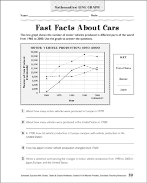 Fast Facts About Cars: Math Line Graph - Printable Worksheet