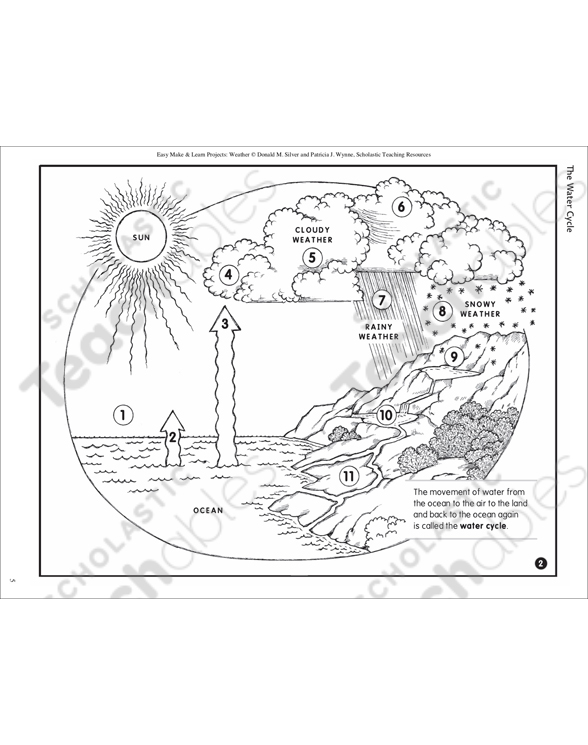 The water cycle make learn project printable lesson plans see inside image ccuart Choice Image
