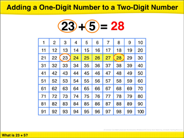Adding a One-Digit Number to a Two-Digit Number: Math Lesson - Printable Worksheet