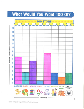 What Would You Want 100 Of? Fill-in Math Graph - Printable Worksheet