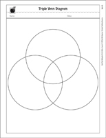 Compare contrast worksheets activities and graphic organizers quick look triple venn diagram ccuart Choice Image