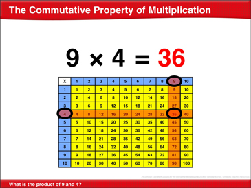 The Commutative Property of Multiplication: Math Lesson - Printable Worksheet