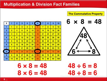 Multiplication & Division Fact Families: Math Lesson - Printable Worksheet