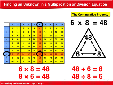Finding an Unknown in a Multiplication or Division Equation: Math Lesson - Printable Worksheet